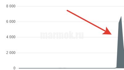 Количество отчётов в Москве